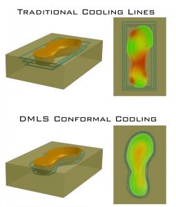 Conformal-cooling