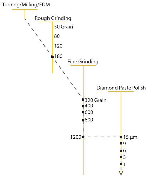 polishing-steps