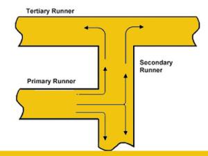 P-S-T-Runner