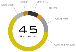 cycletimechart