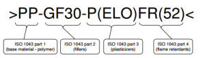ISO 1043 example